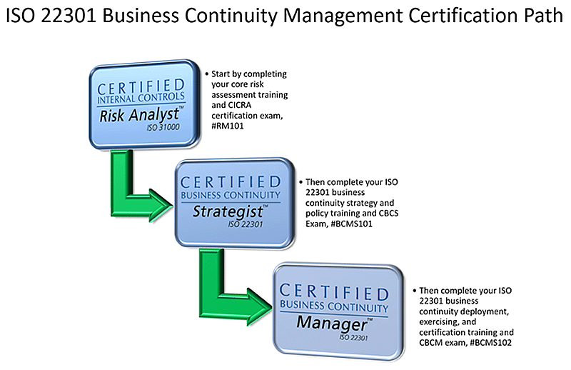 22301 Certification Path