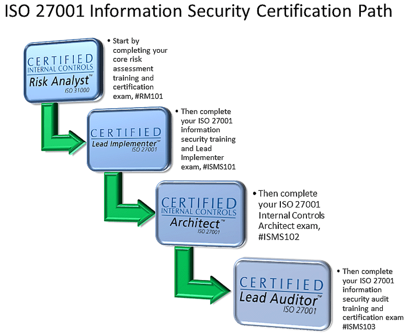 27001 Certification Path