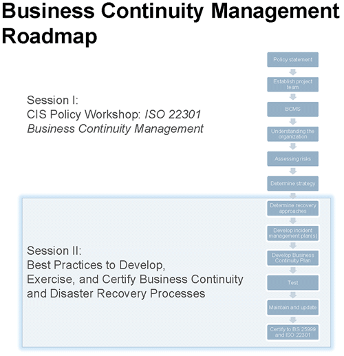 Business Continuity Roadmap