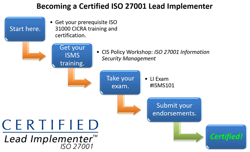 iso iec 27001 certification cost