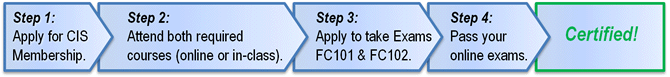 fc_certification_process